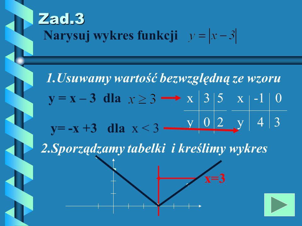 Zad.2 Narysuj wykres i określ własności funkcji y = x 2 1.Tabelka częściowa x -2 -1 0 1 2 y 4 1 0 1 2 2.Kreślimy wykres X Y Własności : 1.Dziedzina D = R 3.Funkcja jest rosnąca,dla x>0 2.Miejsce zerowe (0;0) 4.Funkcja ma wartości dodatnie dla x 0 y>0 malejąca dla x<0 minimum – wierzchołek parabola