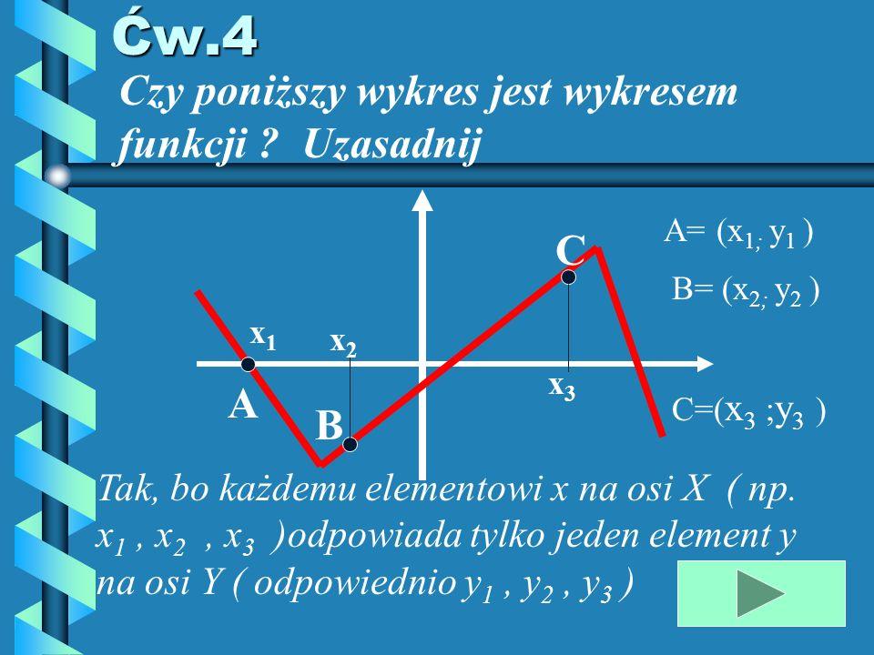 Zad.6 Sprawdź rachunkowo, czy punkty ( 2;-4) i (5;9) należą do wykresu funkcji y = 4x – 12 Sprawdzamy ( 2;-4) podstawiamy x= 2 i liczymy y, porównując wartość y danego punktu y = 4.