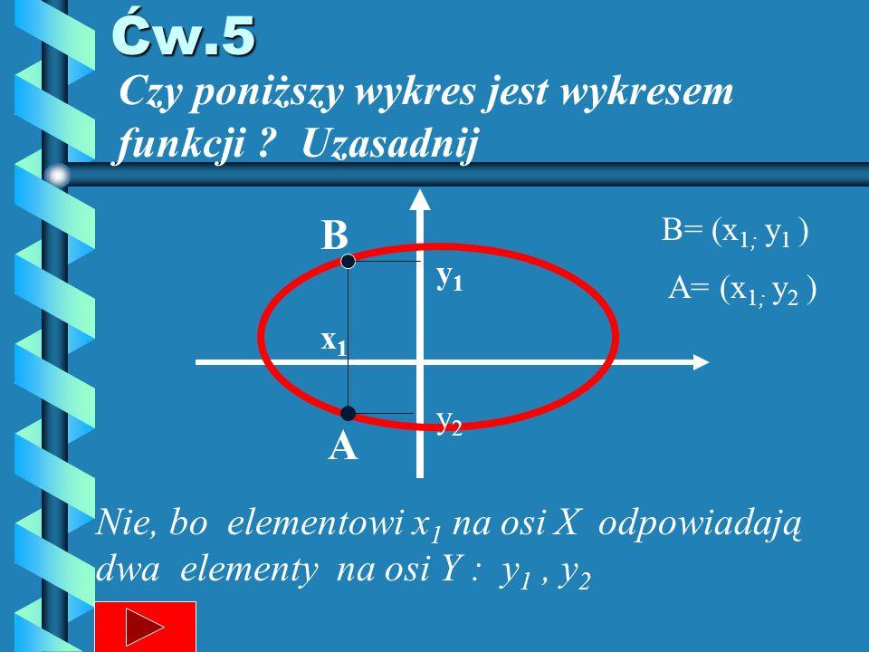 Ćw.5 Czy poniższy wykres jest wykresem funkcji .