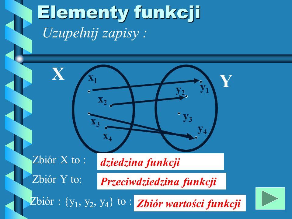 Elementy funkcji Uzupełnij zapisy : x1x1 x3x3 x2x2 x4x4 y1y1 y2y2 y3y3 y4y4 X Y Zbiór X to : Zbiór Y to: dziedzina funkcji Przeciwdziedzina funkcji Zbiór : {y 1, y 2, y 4 } to : Zbiór wartości funkcji