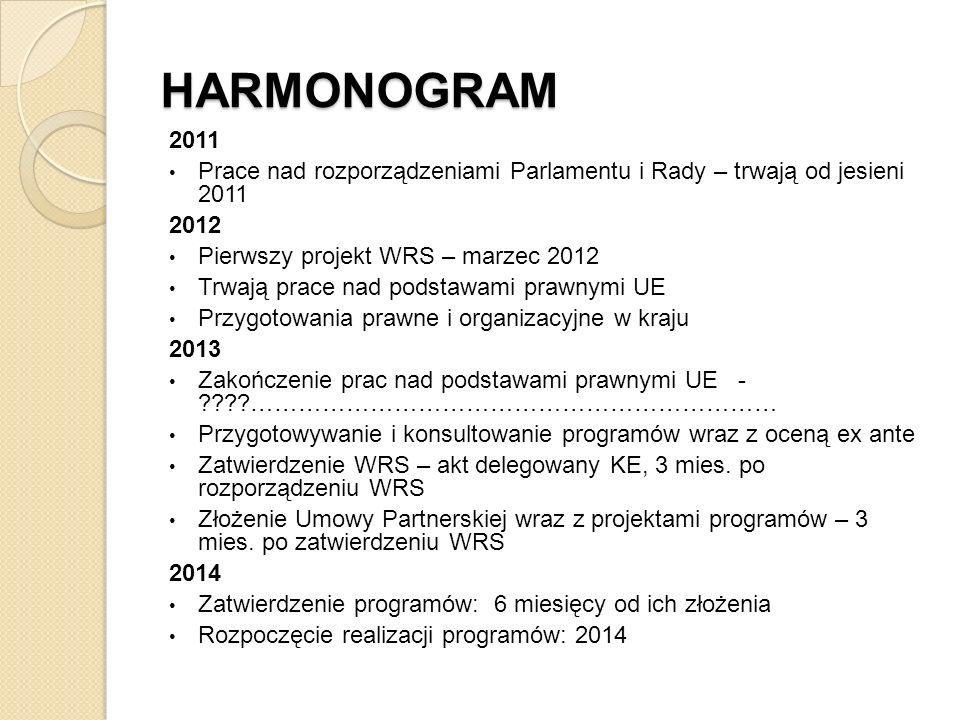 HARMONOGRAM 2011 Prace nad rozporządzeniami Parlamentu i Rady – trwają od jesieni 2011 2012 Pierwszy projekt WRS – marzec 2012 Trwają prace nad podsta