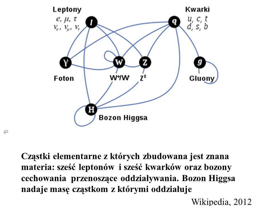 Cząstki elementarne z których zbudowana jest znana materia: sześć leptonów i sześć kwarków oraz bozony cechowania przenoszące oddziaływania. Bozon Hig