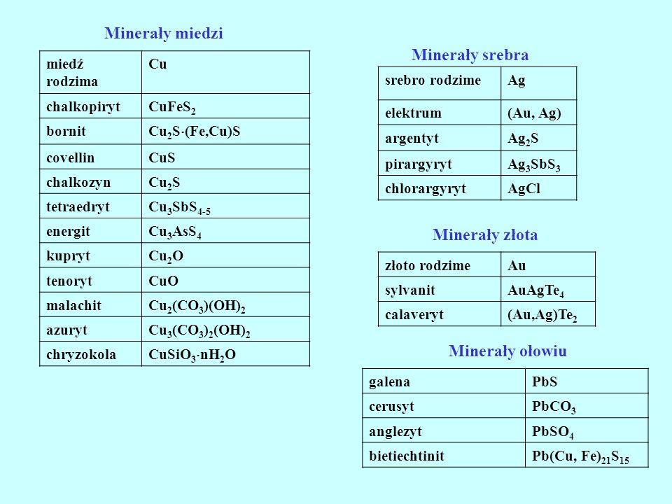 Minerały miedzi miedź rodzima Cu chalkopirytCuFeS 2 bornit Cu 2 S (Fe,Cu)S covellinCuS chalkozynCu 2 S tetraedrytCu 3 SbS 4-5 energitCu 3 AsS 4 kupryt