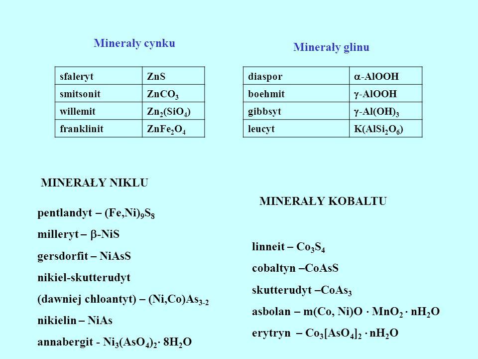 sfalerytZnS smitsonitZnCO 3 willemitZn 2 (SiO 4 ) franklinitZnFe 2 O 4 Minerały cynku diaspor -AlOOH boehmit -AlOOH gibbsyt -Al(OH) 3 leucytK(AlSi 2 O