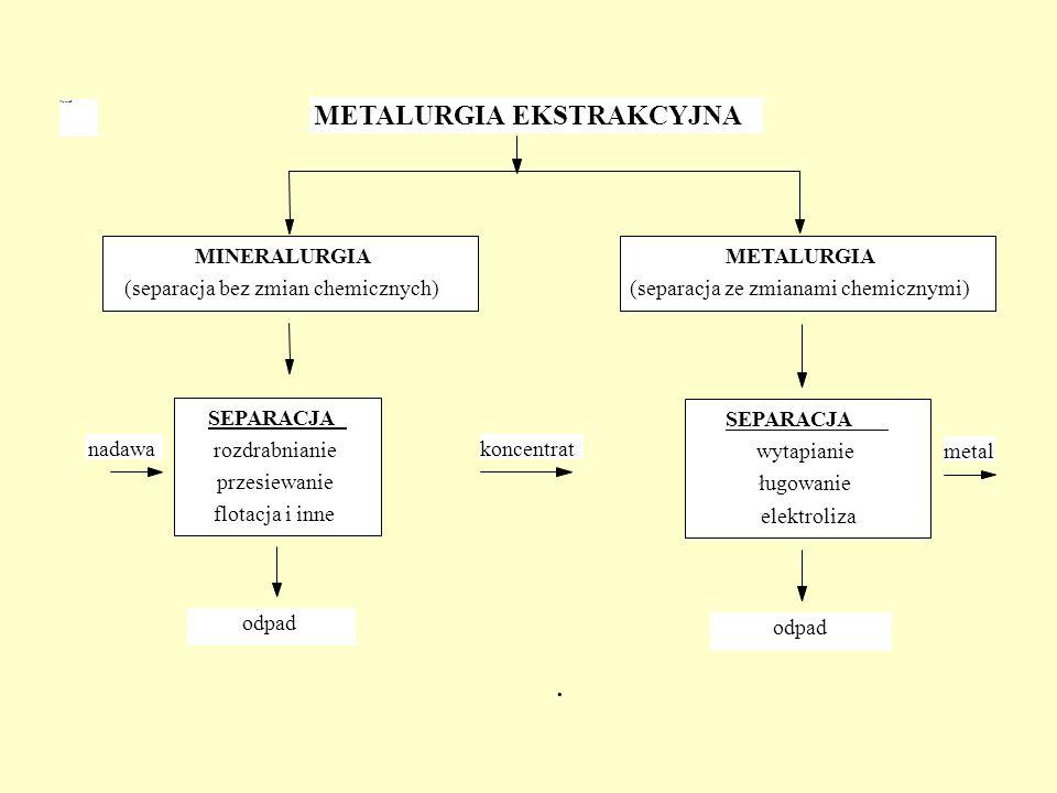 nadawa METALURGIA EKSTRAKCYJNA MINERALURGIA (separacja bez zmian chemicznych) METALURGIA (separacja ze zmianami chemicznymi) SEPARACJA rozdrabnianie p