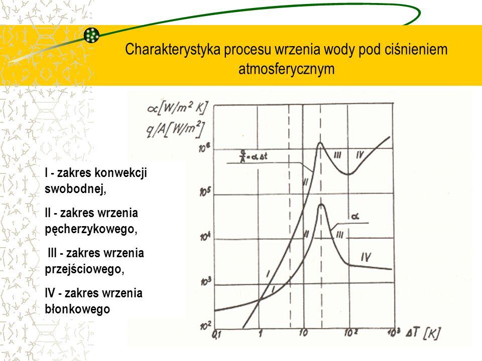 Charakterystyka procesu wrzenia wody pod ciśnieniem atmosferycznym I - zakres konwekcji swobodnej, II - zakres wrzenia pęcherzykowego, III - zakres wr