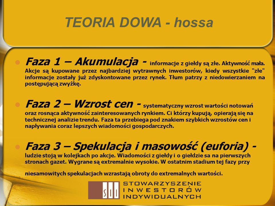 TEORIA DOWA - hossa Faza 1 – Akumulacja - informacje z giełdy są złe. Aktywność mała. Akcje są kupowane przez najbardziej wytrawnych inwestorów, kiedy
