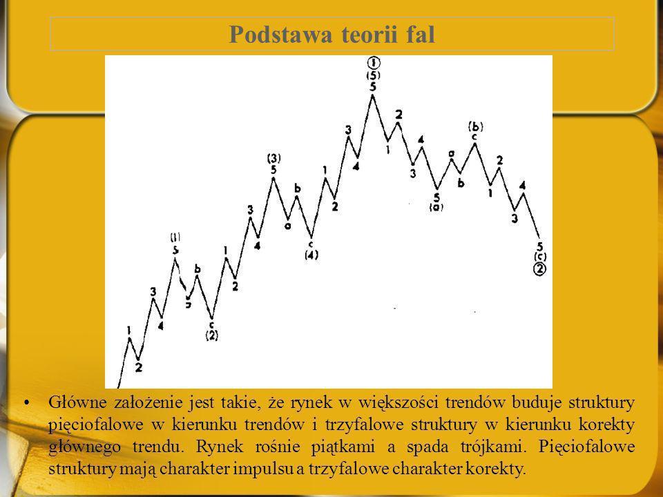 Podstawa teorii fal Główne założenie jest takie, że rynek w większości trendów buduje struktury pięciofalowe w kierunku trendów i trzyfalowe struktury