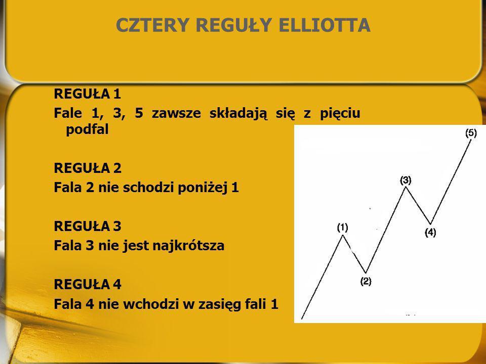 CZTERY REGUŁY ELLIOTTA REGUŁA 1 Fale 1, 3, 5 zawsze składają się z pięciu podfal REGUŁA 2 Fala 2 nie schodzi poniżej 1 REGUŁA 3 Fala 3 nie jest najkró