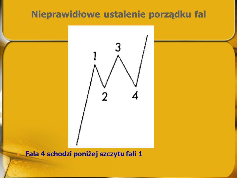 Nieprawidłowe ustalenie porządku fal Fala 4 schodzi poniżej szczytu fali 1