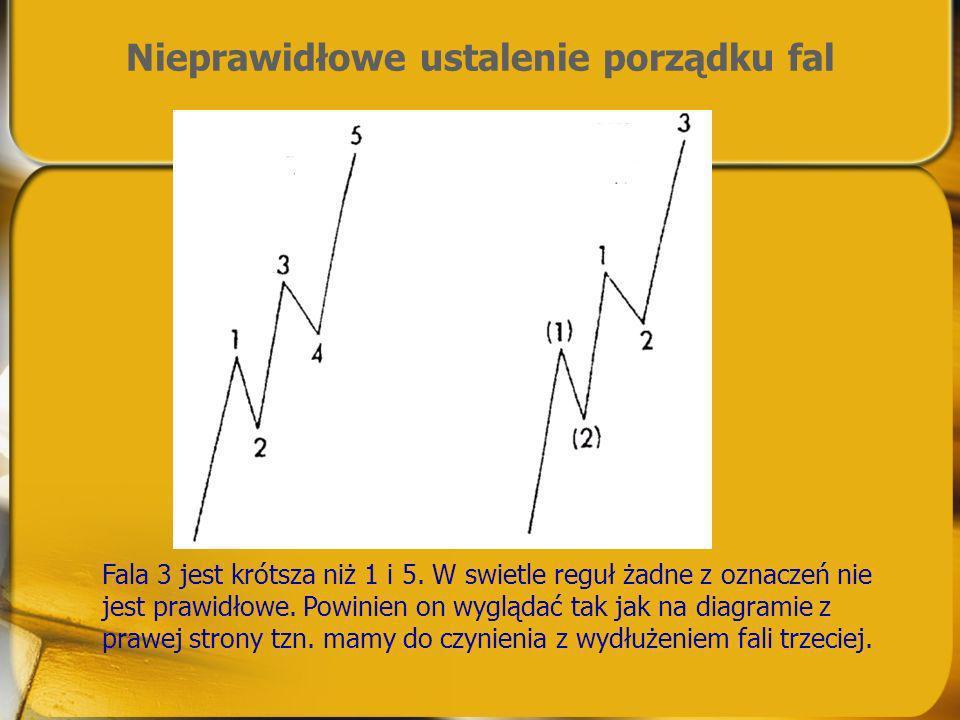 Nieprawidłowe ustalenie porządku fal Fala 3 jest krótsza niż 1 i 5. W swietle reguł żadne z oznaczeń nie jest prawidłowe. Powinien on wyglądać tak jak