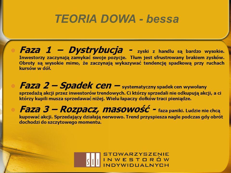 TEORIA DOWA - bessa Faza 1 – Dystrybucja - zyski z handlu są bardzo wysokie. Inwestorzy zaczynają zamykać swoje pozycje. Tłum jest sfrustrowany brakie