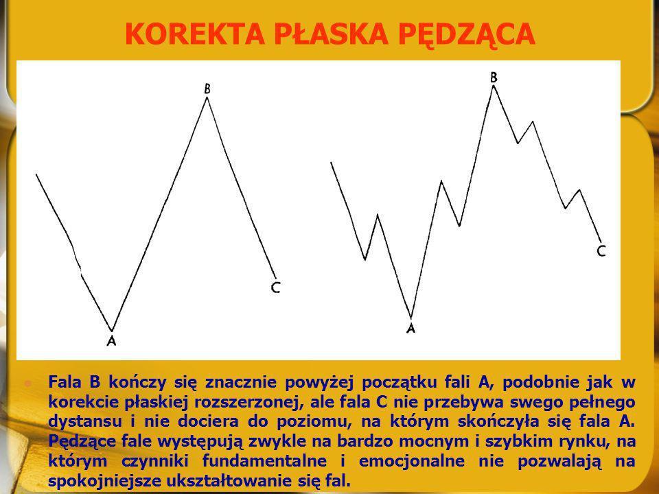KOREKTA PŁASKA PĘDZĄCA Fala B kończy się znacznie powyżej początku fali A, podobnie jak w korekcie płaskiej rozszerzonej, ale fala C nie przebywa sweg