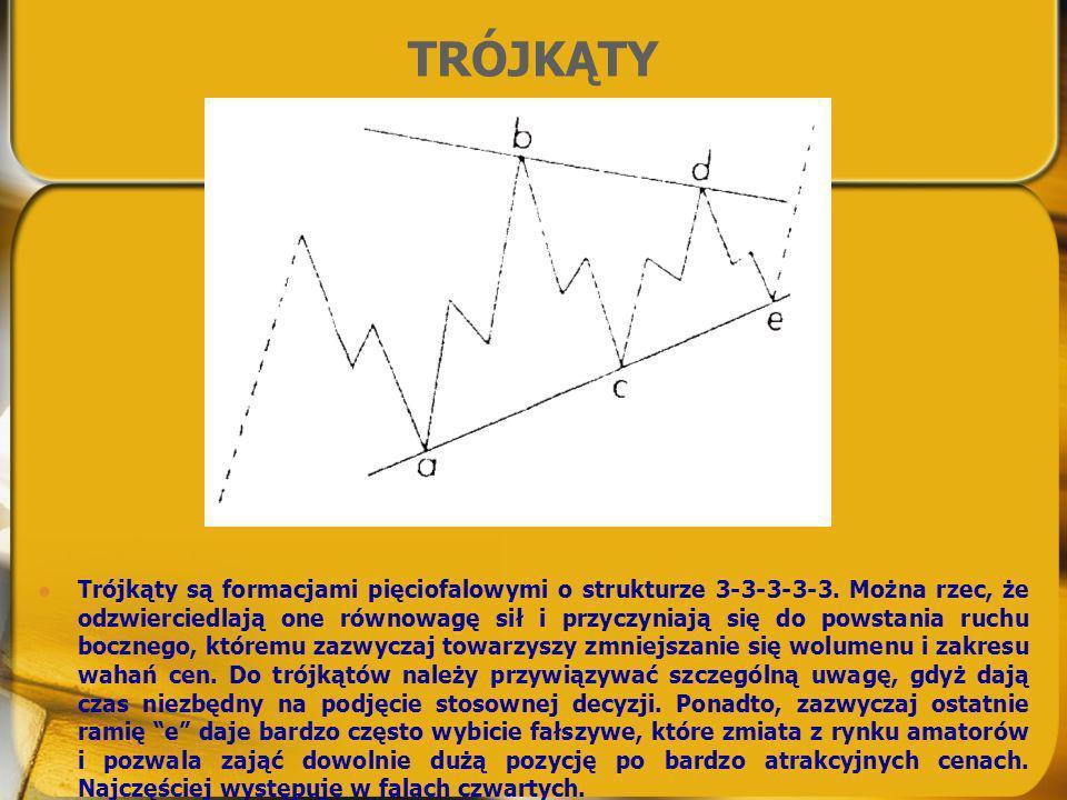 TRÓJKĄTY Trójkąty są formacjami pięciofalowymi o strukturze 3-3-3-3-3. Można rzec, że odzwierciedlają one równowagę sił i przyczyniają się do powstani