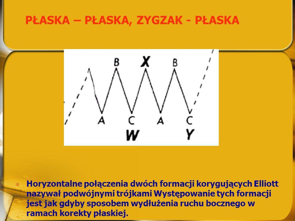 PŁASKA – PŁASKA, ZYGZAK - PŁASKA Horyzontalne połączenia dwóch formacji korygujących Elliott nazywał podwójnymi trójkami Występowanie tych formacji je