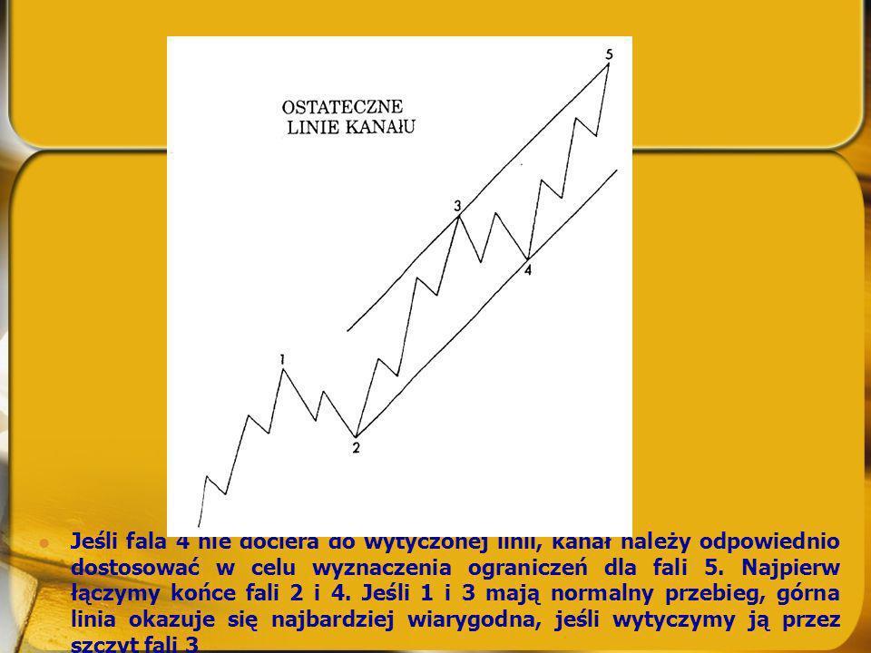 Jeśli fala 4 nie dociera do wytyczonej linii, kanał należy odpowiednio dostosować w celu wyznaczenia ograniczeń dla fali 5. Najpierw łączymy końce fal