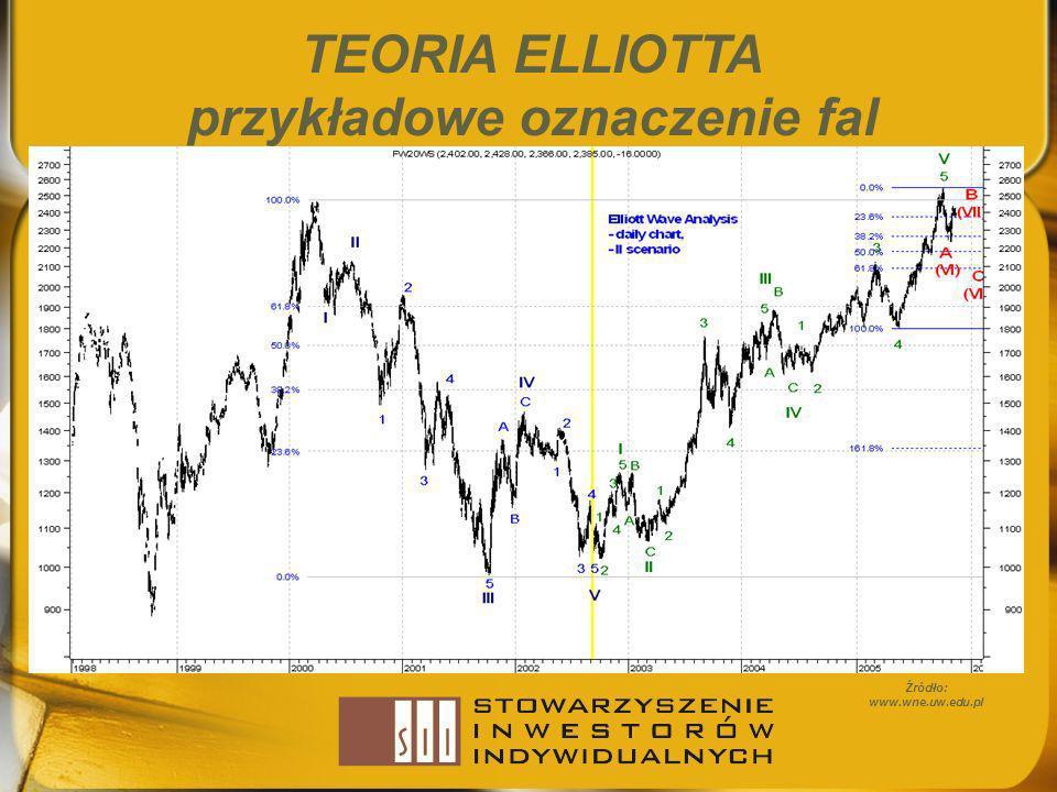 TEORIA ELLIOTTA przykładowe oznaczenie fal Źródło: www.wne.uw.edu.pl