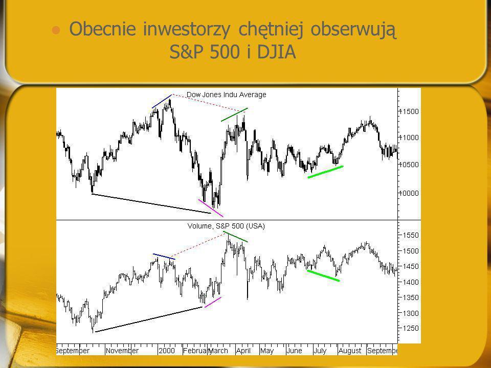Obecnie inwestorzy chętniej obserwują S&P 500 i DJIA