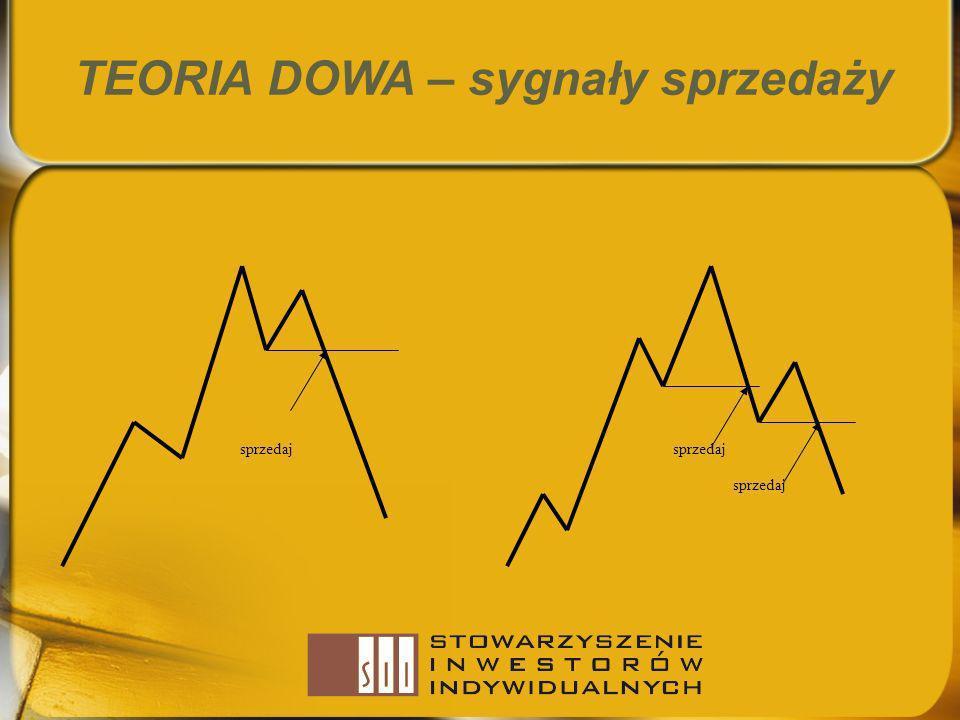 TEORIA DOWA – sygnały sprzedaży sprzedaj