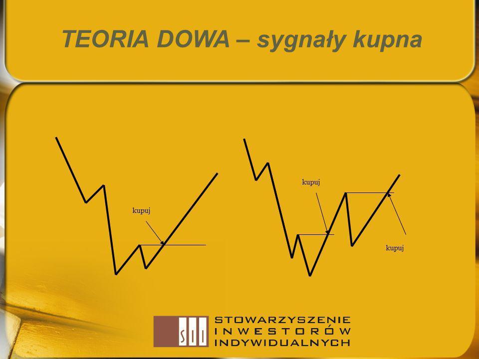 TEORIA DOWA – sygnały kupna kupuj
