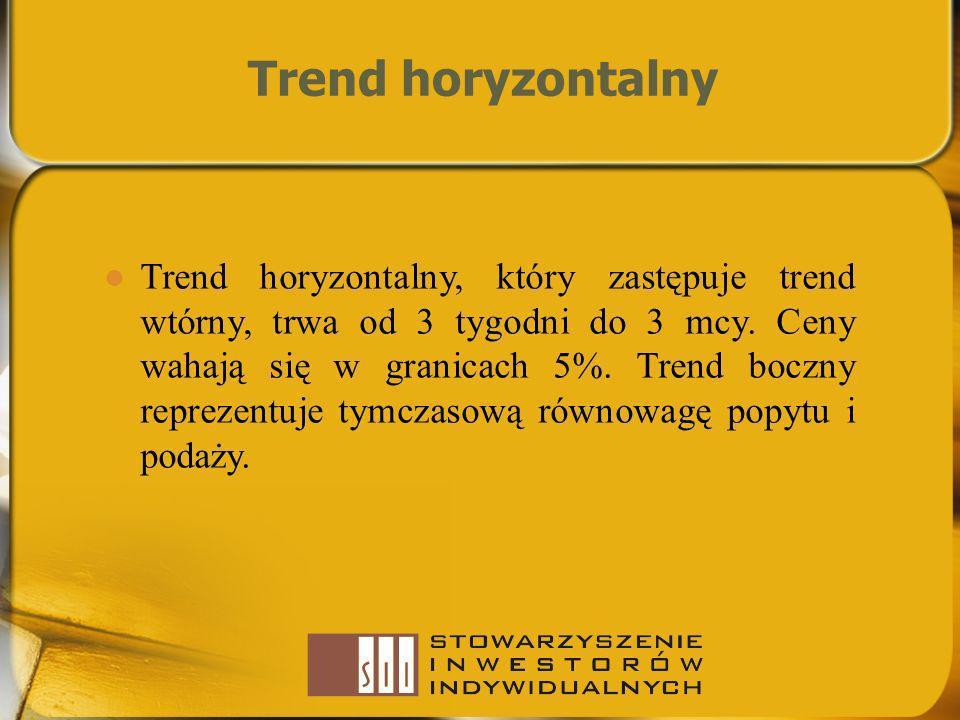 Trend horyzontalny Trend horyzontalny, który zastępuje trend wtórny, trwa od 3 tygodni do 3 mcy. Ceny wahają się w granicach 5%. Trend boczny reprezen