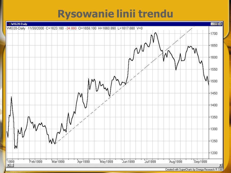 Rysowanie linii trendu