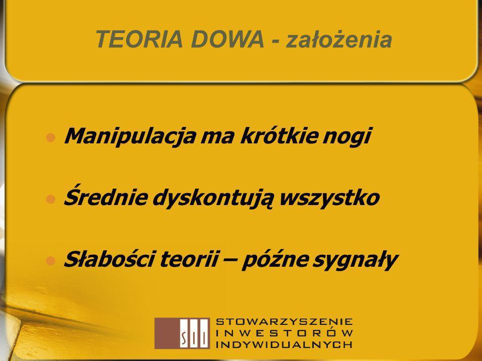 TEORIA DOWA - założenia Manipulacja ma krótkie nogi Średnie dyskontują wszystko Słabości teorii – późne sygnały