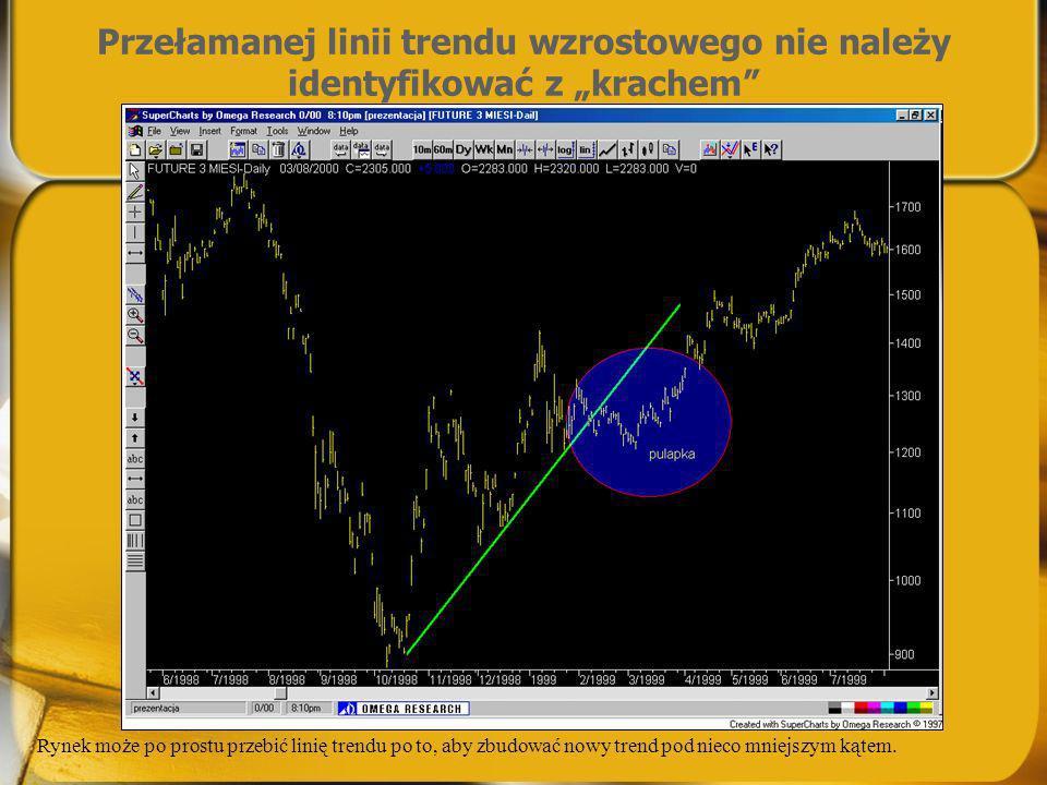 Przełamanej linii trendu wzrostowego nie należy identyfikować z krachem Rynek może po prostu przebić linię trendu po to, aby zbudować nowy trend pod n