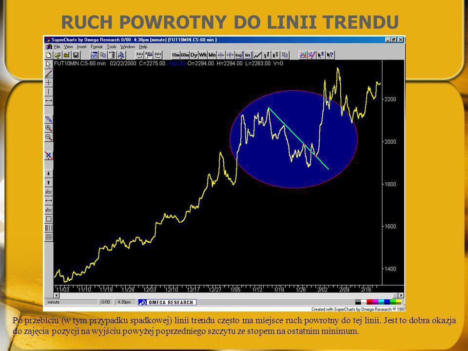 RUCH POWROTNY DO LINII TRENDU Po przebiciu (w tym przypadku spadkowej) linii trendu często ma miejsce ruch powrotny do tej linii. Jest to dobra okazja