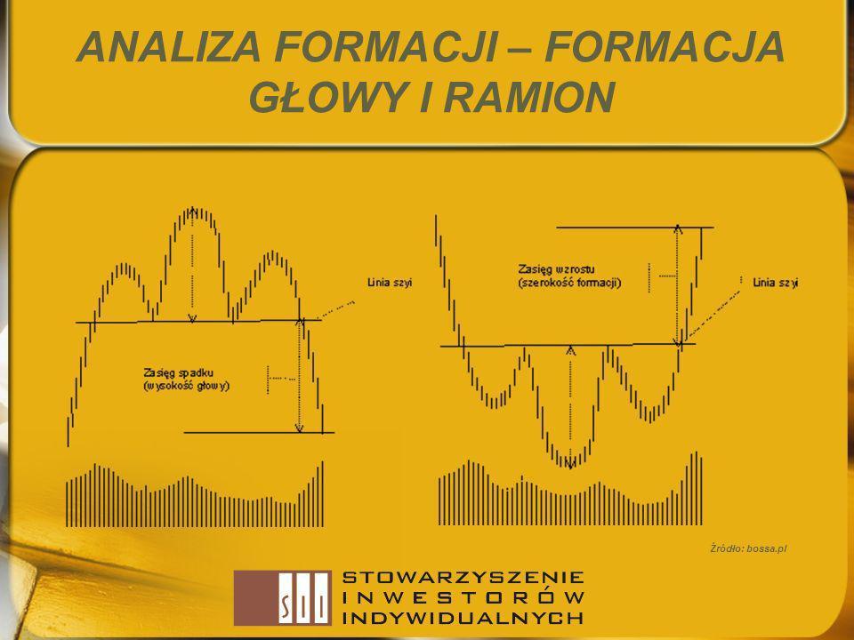 ANALIZA FORMACJI – FORMACJA GŁOWY I RAMION Źródło: bossa.pl