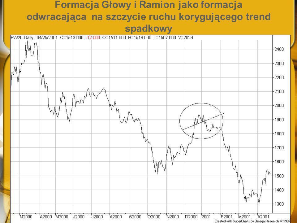 Formacja Głowy i Ramion jako formacja odwracająca na szczycie ruchu korygującego trend spadkowy