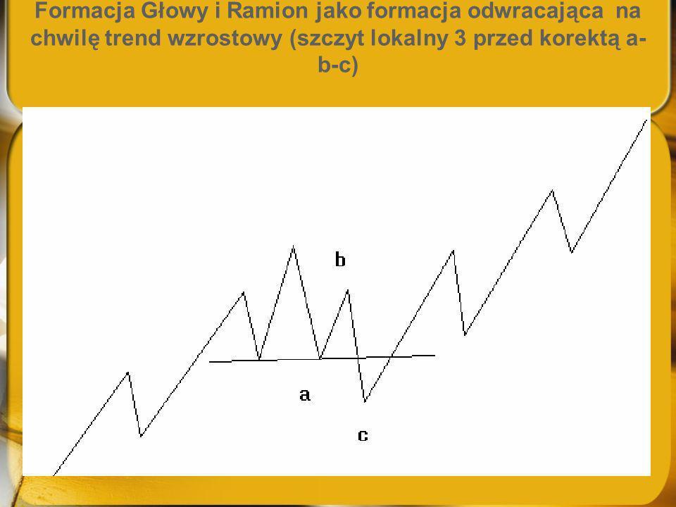 Formacja Głowy i Ramion jako formacja odwracająca na chwilę trend wzrostowy (szczyt lokalny 3 przed korektą a- b-c)
