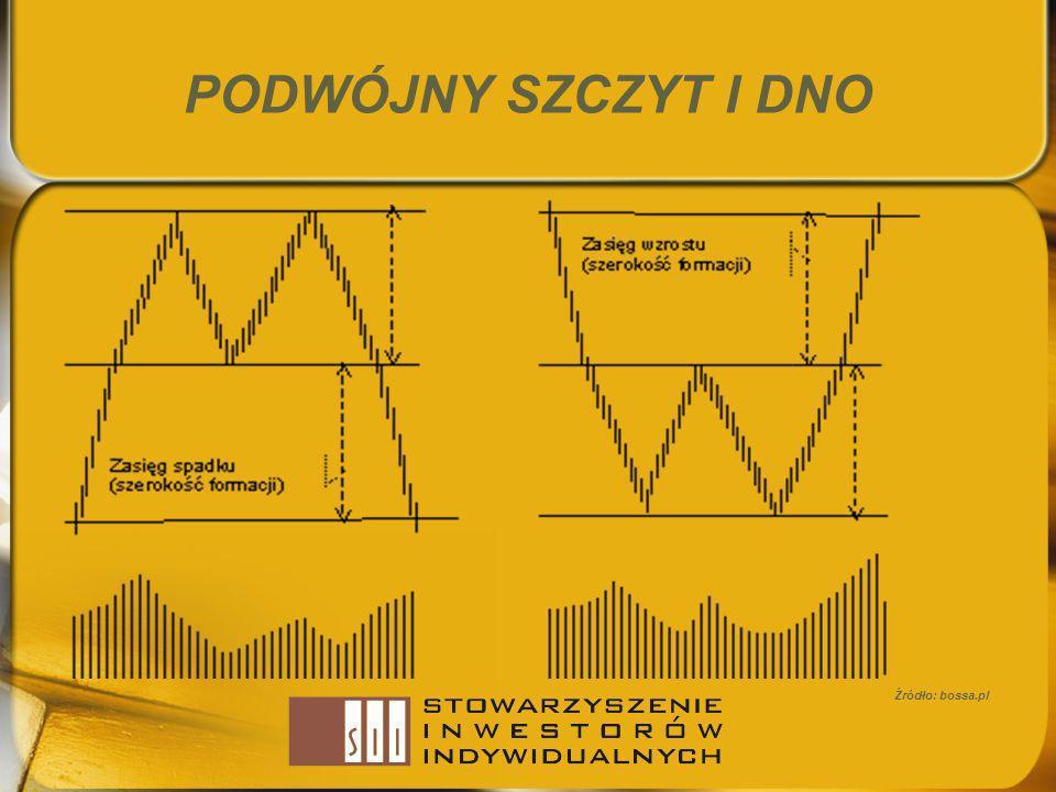 PODWÓJNY SZCZYT I DNO Źródło: bossa.pl