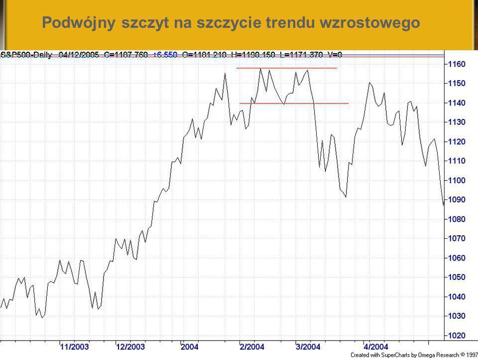 Podwójny szczyt na szczycie trendu wzrostowego