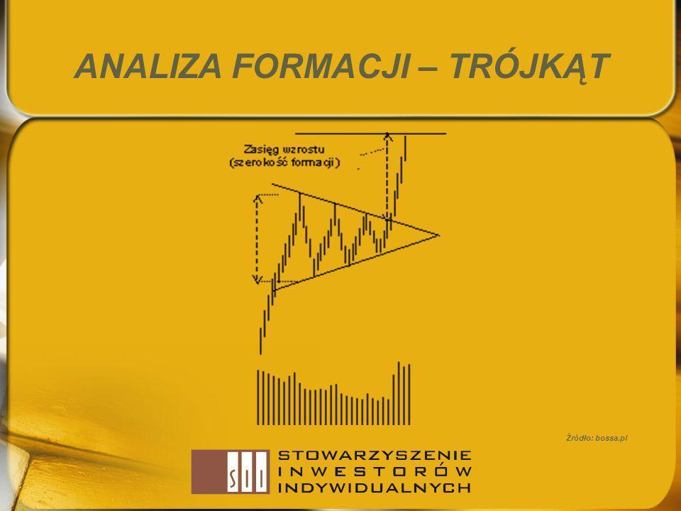 ANALIZA FORMACJI – TRÓJKĄT Źródło: bossa.pl