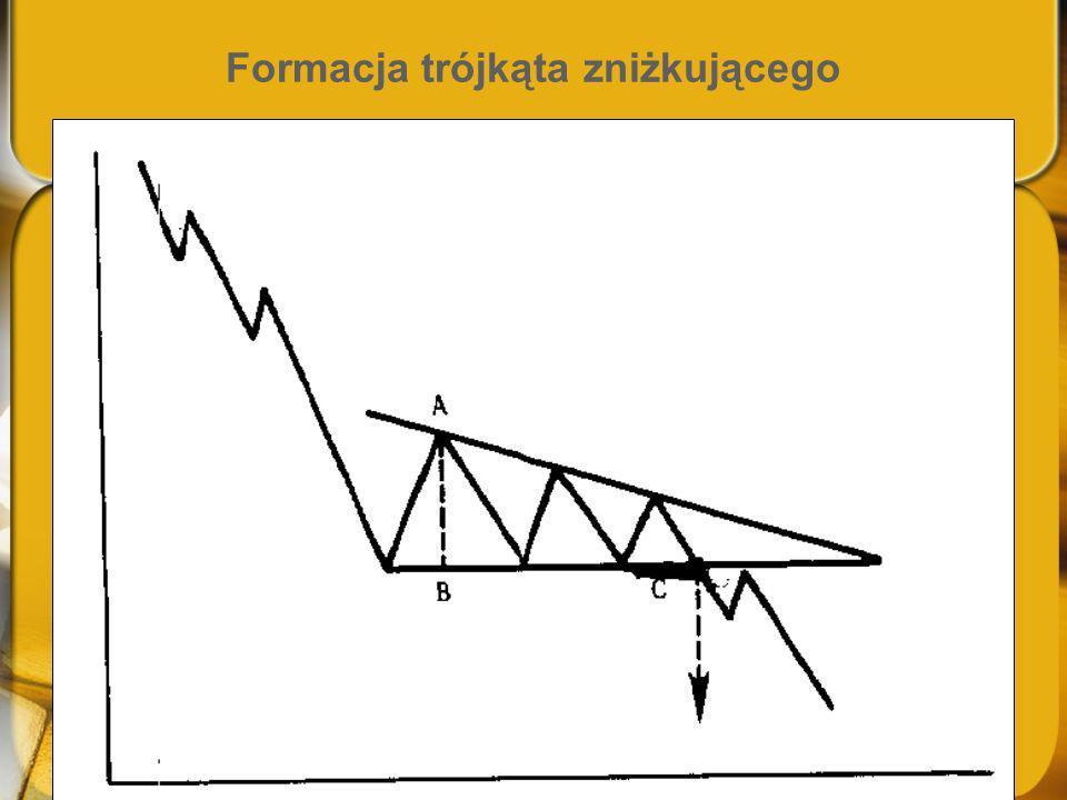 Formacja trójkąta zniżkującego