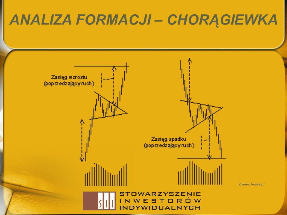 ANALIZA FORMACJI – CHORĄGIEWKA Źródło: bossa.pl
