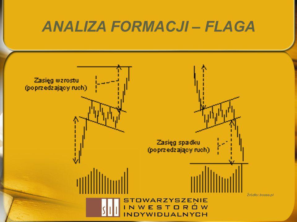 ANALIZA FORMACJI – FLAGA Źródło: bossa.pl