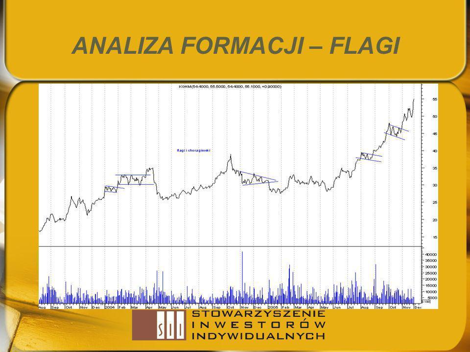 ANALIZA FORMACJI – FLAGI