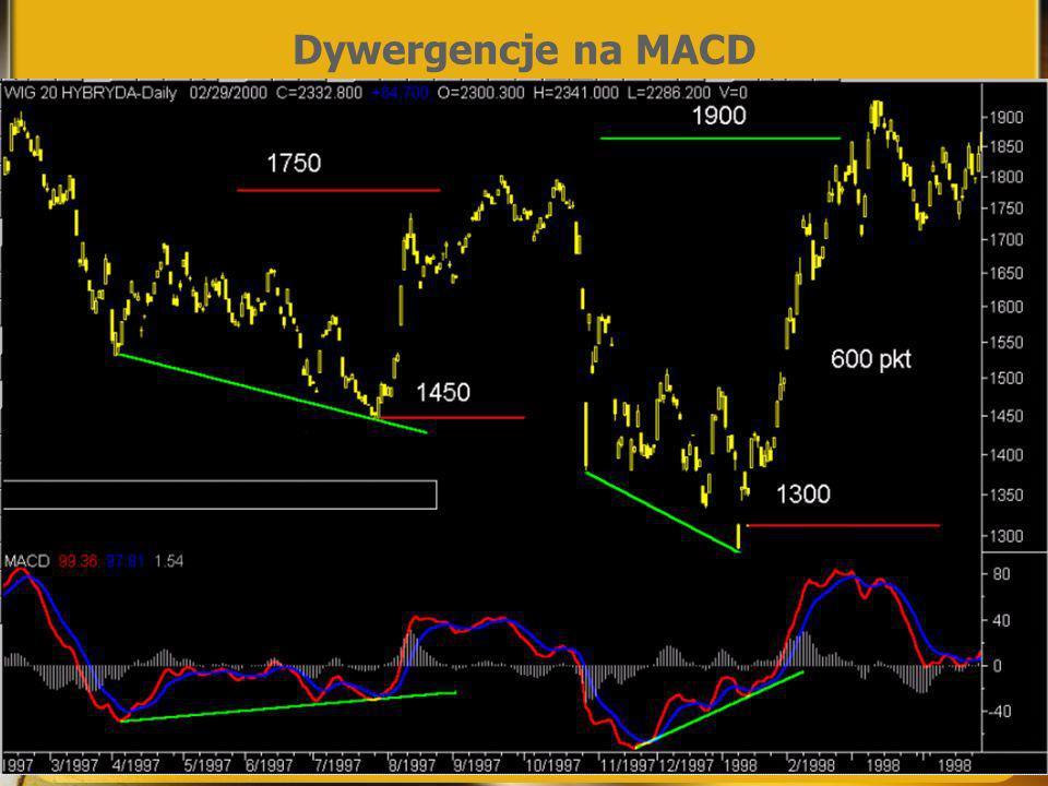 Dywergencje na MACD