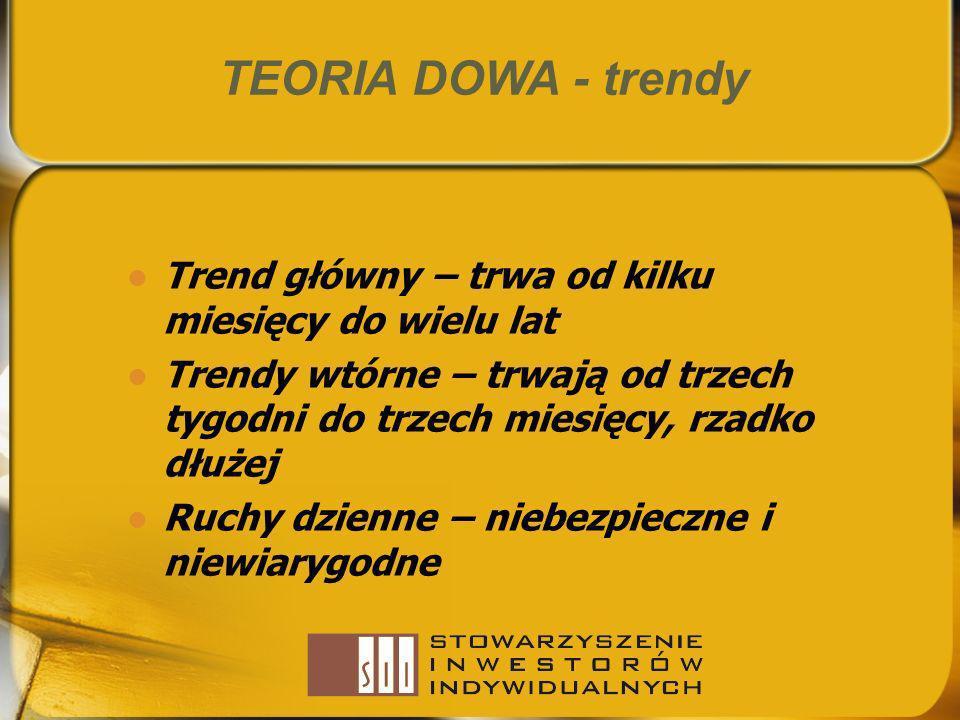 TEORIA DOWA - trendy Trend główny – trwa od kilku miesięcy do wielu lat Trendy wtórne – trwają od trzech tygodni do trzech miesięcy, rzadko dłużej Ruc