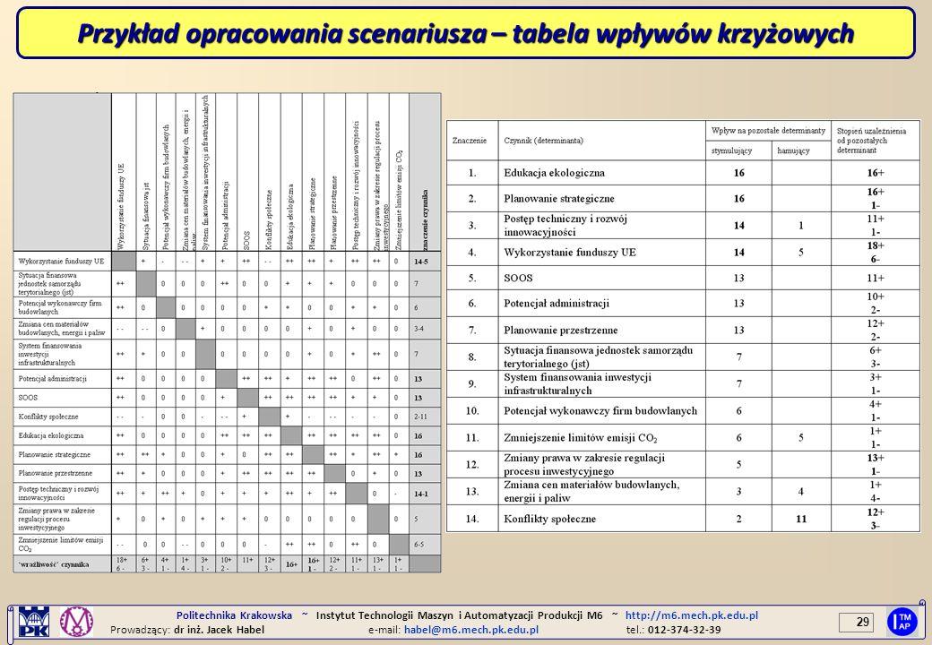 29 Politechnika Krakowska ~ Instytut Technologii Maszyn i Automatyzacji Produkcji M6 ~ http://m6.mech.pk.edu.pl Prowadzący: dr inż. Jacek Habele-mail: