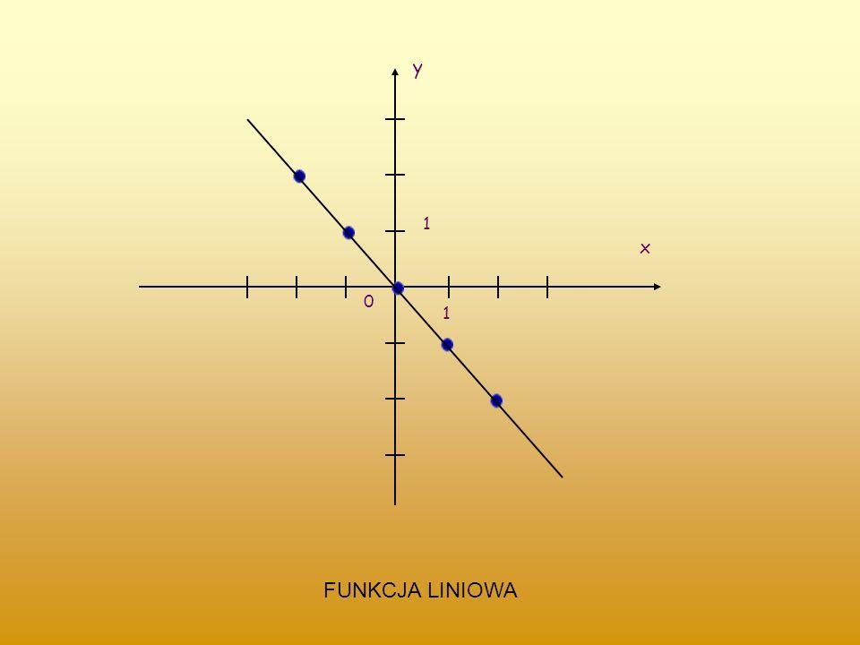 Wykresem funkcji liczbowej f ze zbioru X w zbiór Y nazywamy zbiór wszystkich punktów o współrzędnych (x, f(x)) dla. WYKRES FUNKCJI definicja