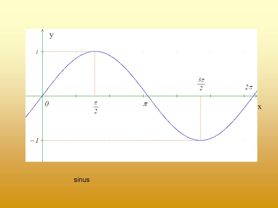 MODUŁ LICZBY Moduł liczby lub wartość bezwzględna liczby to jej odległość na osi liczbowej od zera. Moduł liczby jest zawsze liczbą nieujemną. Jeśli k