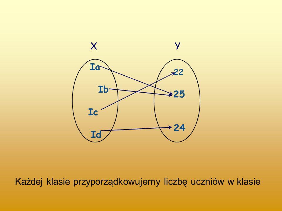 Ia Ib Ic Id 22 25 24 X Y Każdej klasie przyporządkowujemy liczbę uczniów w klasie