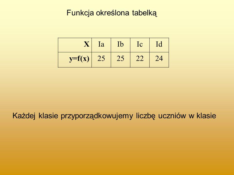 Funkcja określona tabelką XIaIbIcId y=f(x)25 2224 Każdej klasie przyporządkowujemy liczbę uczniów w klasie
