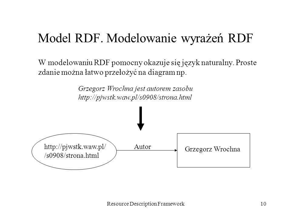 Resource Description Framework10 Model RDF. Modelowanie wyrażeń RDF W modelowaniu RDF pomocny okazuje się język naturalny. Proste zdanie można łatwo p