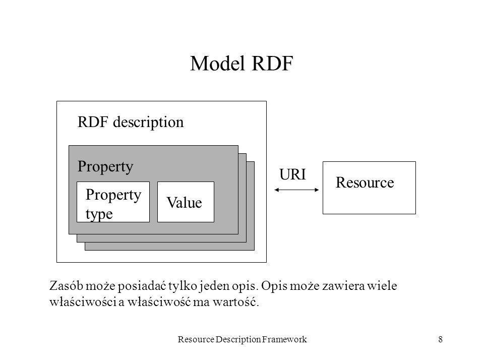 Resource Description Framework8 Model RDF RDF description Property Property type Value URI Resource Zasób może posiadać tylko jeden opis. Opis może za
