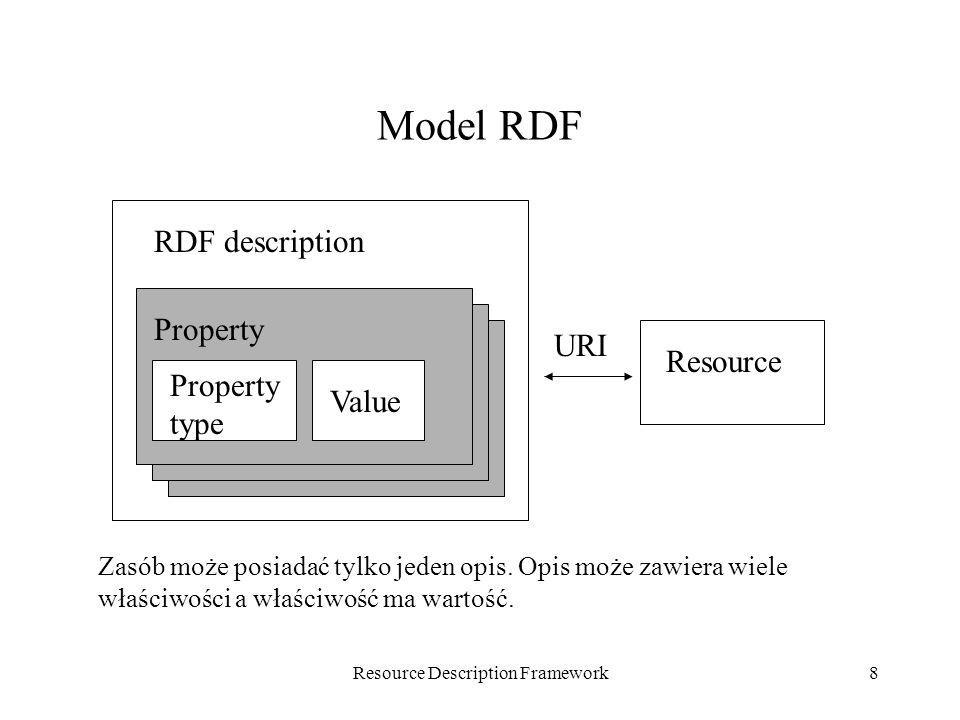 Resource Description Framework9 Model RDF.