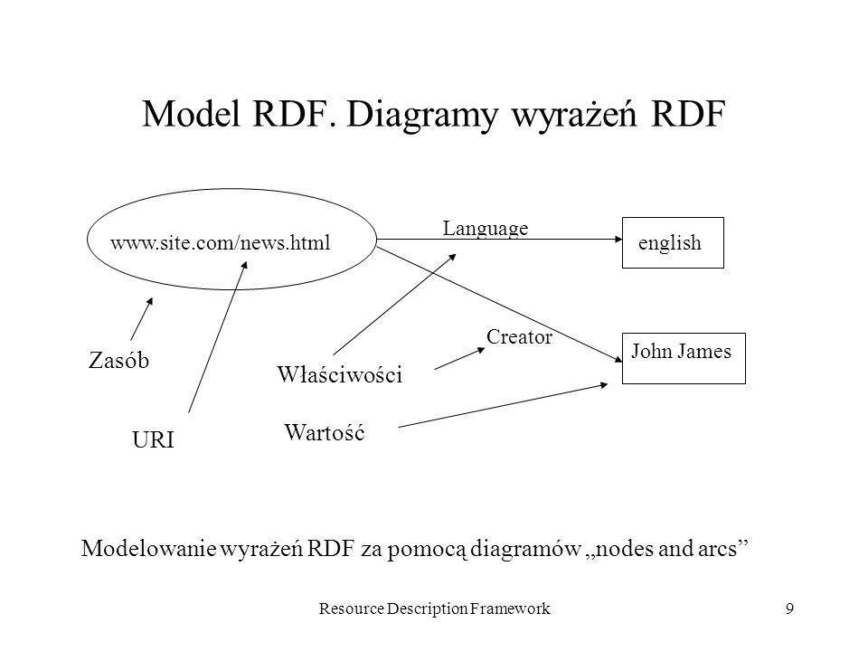 Resource Description Framework9 Model RDF. Diagramy wyrażeń RDF Wartość Modelowanie wyrażeń RDF za pomocą diagramów nodes and arcs Zasób Właściwości w